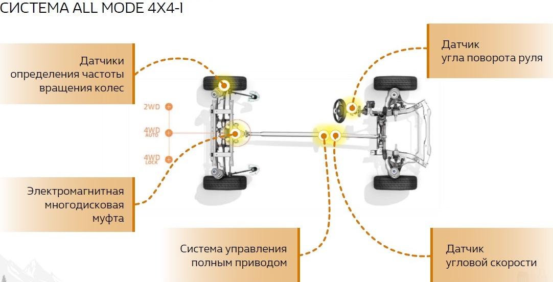 схема 4х4+